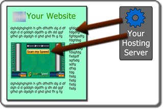 Run ScanmySpeed hosted on your Blog/Website Hosting Account or Sever.