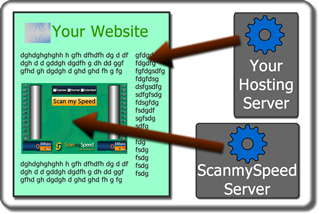 Run ScanmySpeed hosted on ScanmySpeed Sever(Ad Supported).